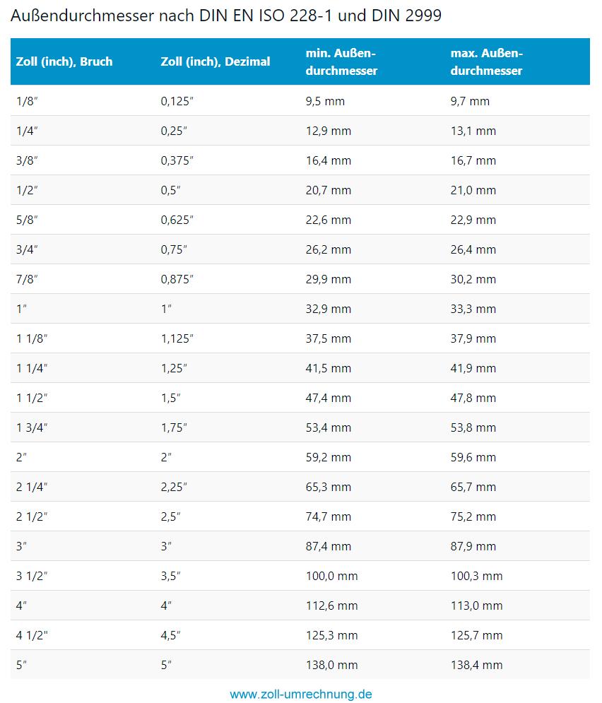 Zoll Tabelle